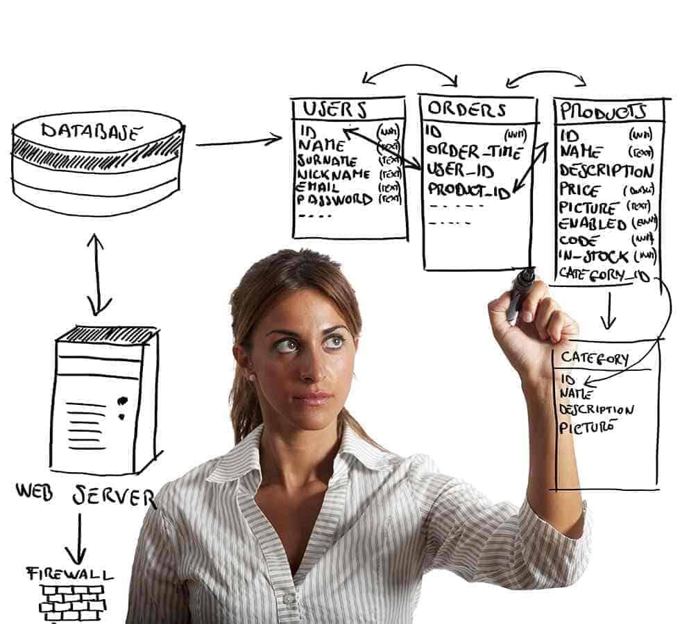 Database Schema Change